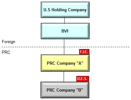Corp. Structure 1