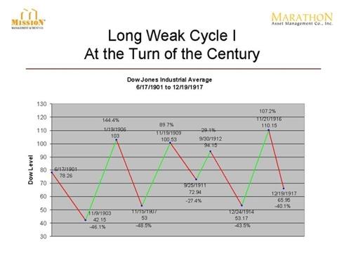 Long Weak Cycle 1 Turn of the Century