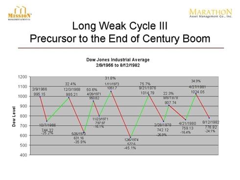 Long Weak Cycle III Precursor to the End of Century