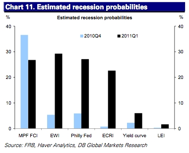 A nice round-up of probabilities from different sources