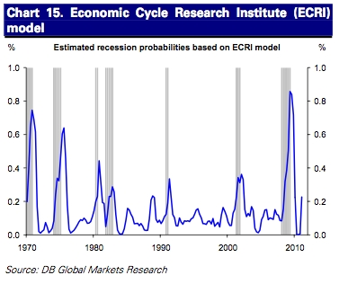 And yes, a model using the ECRI index