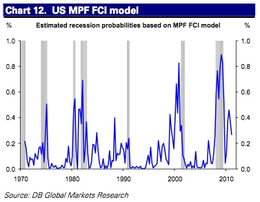 Now, a model using the financial conditions index. Here, recession probability has eased lately.