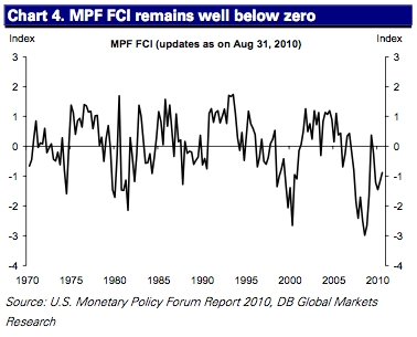 The financial conditions index
