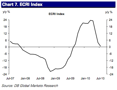 The much touted Economic Cycle Research Institute index