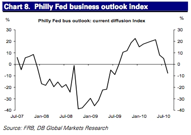 The Philly Federal Reserve