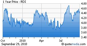 RDI chart