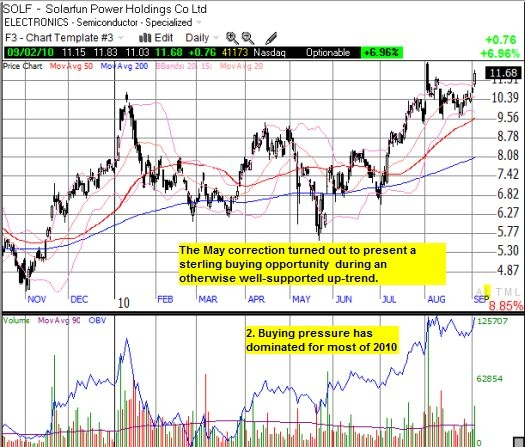 SOLF has survived steep sell-offs before setting 52-week highs