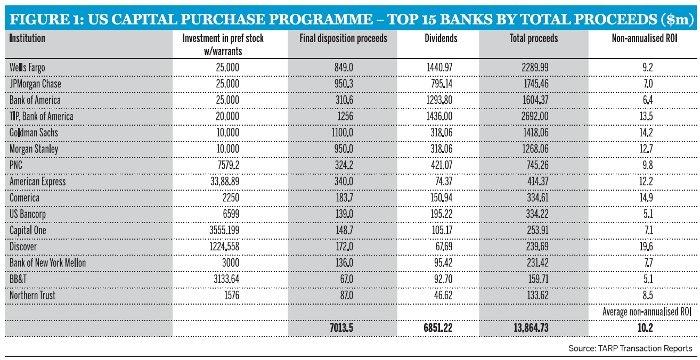 figure1_us-capital-purchase-programme.jpg