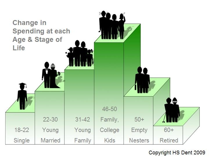 Harry Dent Demographic Spending Life Cycle