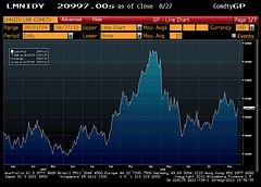 Nickel Price LME