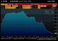 Tin Stocks LME