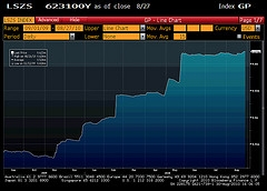 Zinc Stocks LME