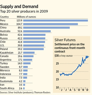 Top-Silver-Producers