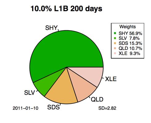 200 day backwards looking 10% target return portfolio allocations.
