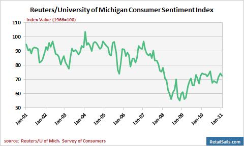 Reuters/University of Michigan Index of Consumer Sentiment