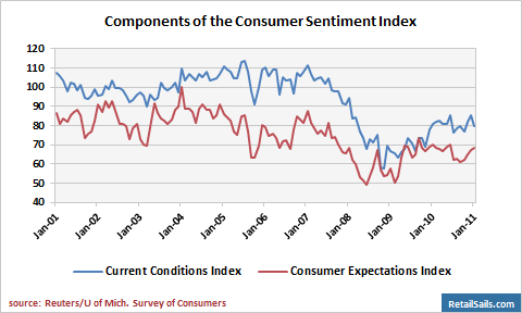 Components of the Index of Consumer Sentiment