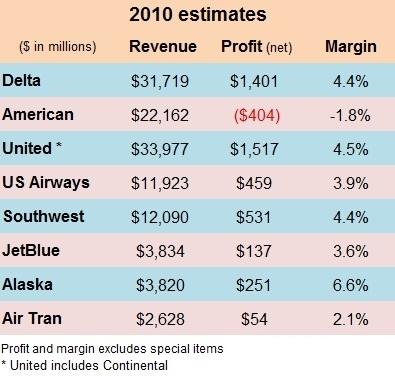2010 estimates