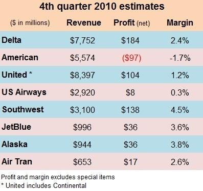 Q4 2010 estimates