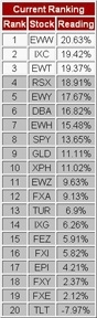Current Ranking
