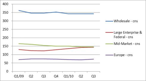 LVLT cns revenue