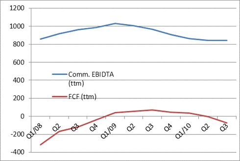 LVLT FCF and EBIDTA