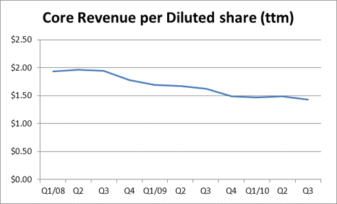 LVLT core revenue per diluted share