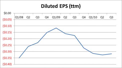 LVLT Diluted EPS-ttm