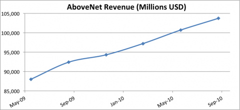 AboveNet Revenue Chart