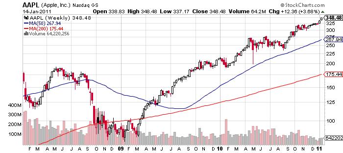 Apple Stock Historical Chart – Wonderful Image Gallery