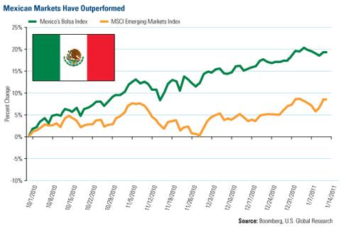 Mexico Bolsa Index