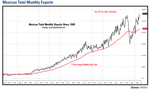 Monthly Exports