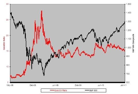 Gold/Oil Ratio
