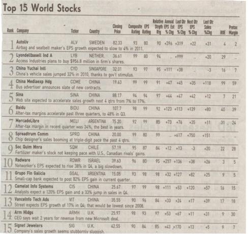 IBD Top 15 World Stock List Newspaper Clipping (January 18, 2011)