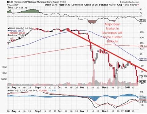 Chart of S&P National Municipal Bond Fund, MUB