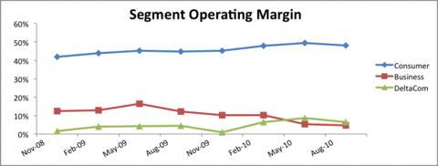 ELNK Business Segment Operating Margin Chart