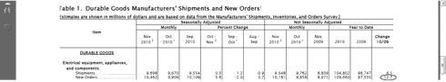 December 2010 Durable Good (US Census Dept)