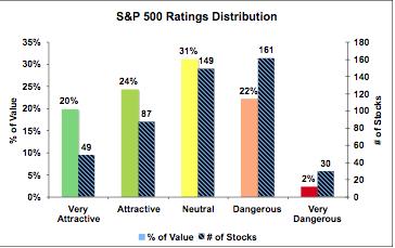 S&P 500 ratings distribution