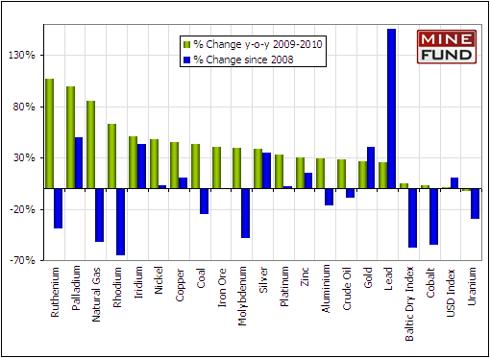 Commodity Performance Comparison