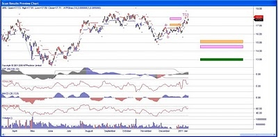 UBS Investment Bank Stock Chart