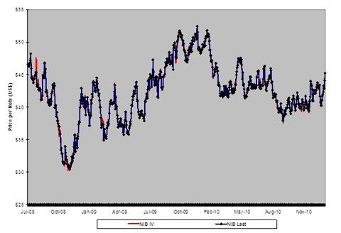 iPath Cocoa ETN (<a href='http://seekingalpha.com/symbol/NIB' title='iPath Dow Jones-UBS Cocoa Total Return Sub-Index ETN'>NIB</a>)