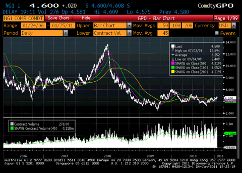 Natural Gas 5 Year Price Chart
