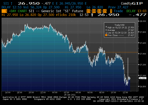 silver price intraday chart