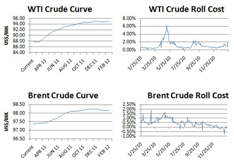 WTI and Brent Contango curves