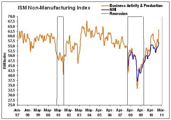 ISM Non Manufacturing December 2010