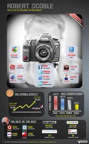 Robert Scoble Social Media Infographic