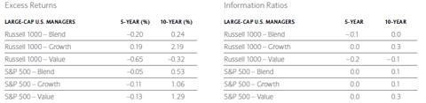 Excess Returns Chart