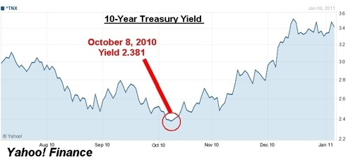 10-Year Treasury Chart