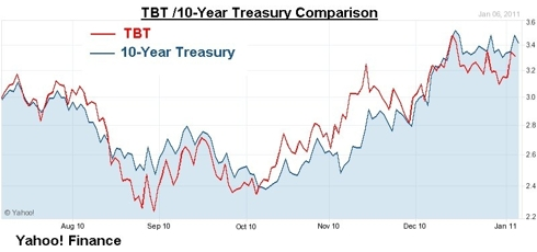 TBT / 10-Year Treasury Comparison