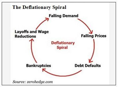 The Deflationary Spiral