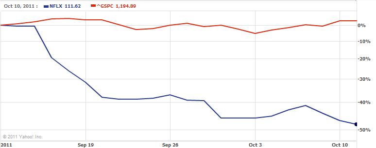 NFLX vs S&P Monthly
